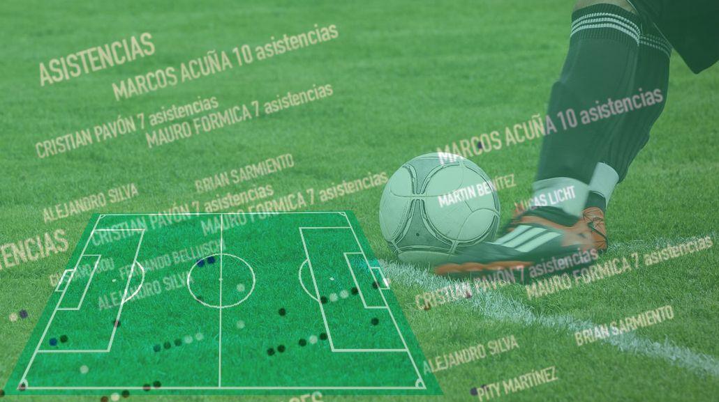 Marcos Acuña, el jugador con más asistencias del fútbol argentino