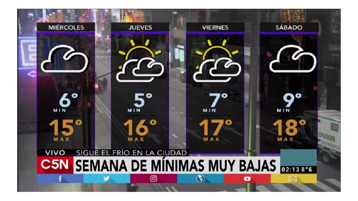 Pronóstico del tiempo para el miércoles 31 de mayo de 2017