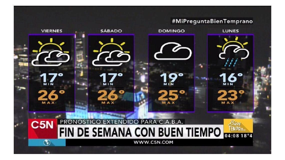 Pronóstico del tiempo del viernes 5 de mayo de 2017