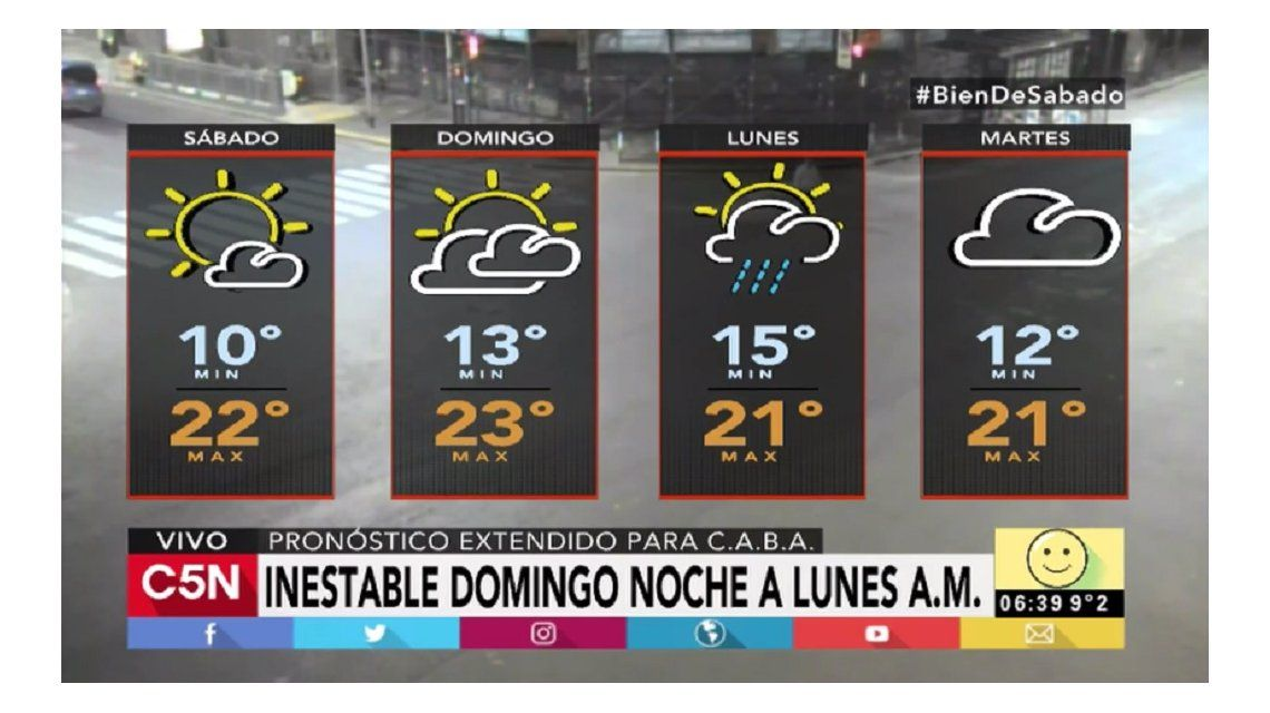 Pronóstico del tiempo del sábado 22 de abril de 2017
