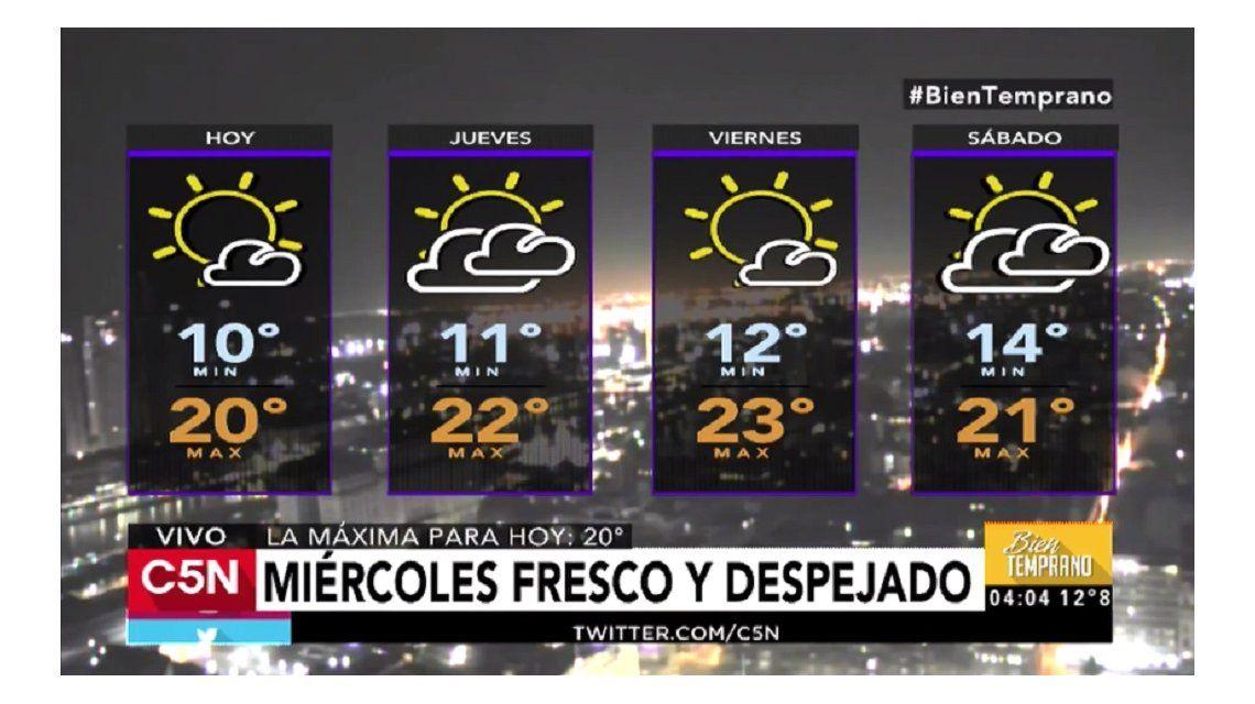 Pronóstico del tiempo del miércoles 12 de abril de 2017