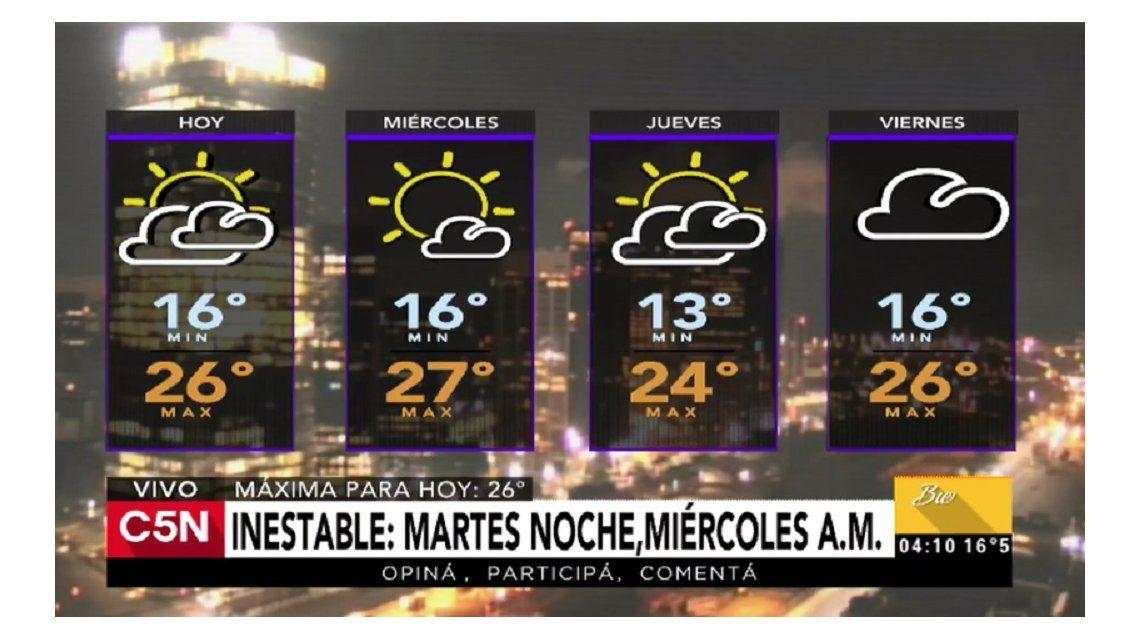Pronóstico del tiempo del martes 4 de abril de 2017