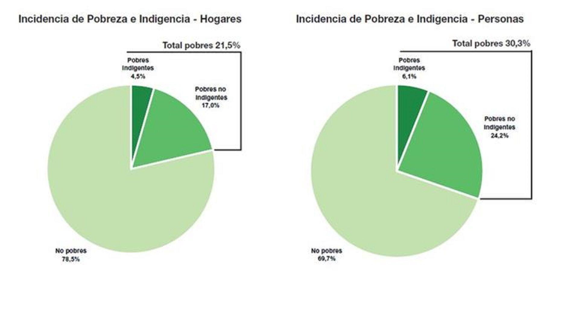 Cómo es la distribución geográfica de la pobreza en Argentina