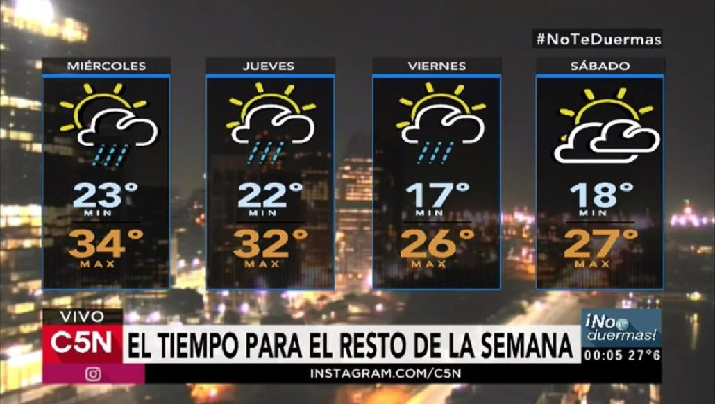 Pronóstico del tiempo del miércoles 1 de marzo de 2017