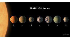 La ubicación de los planetas alrededor de su estrella