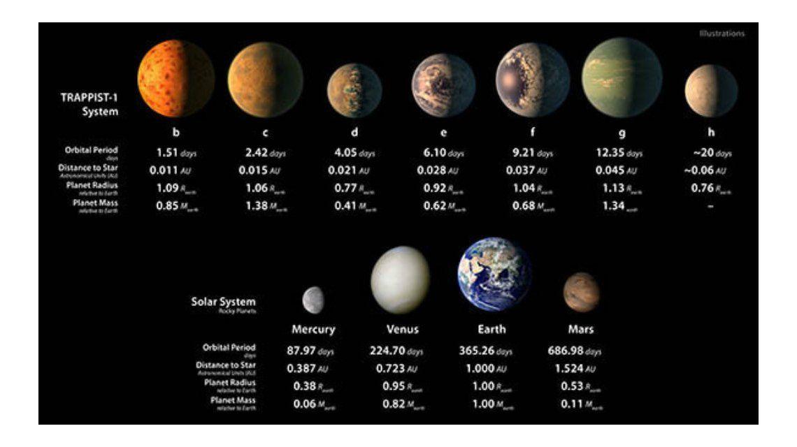 La comparación con los planetas de Trappist-1