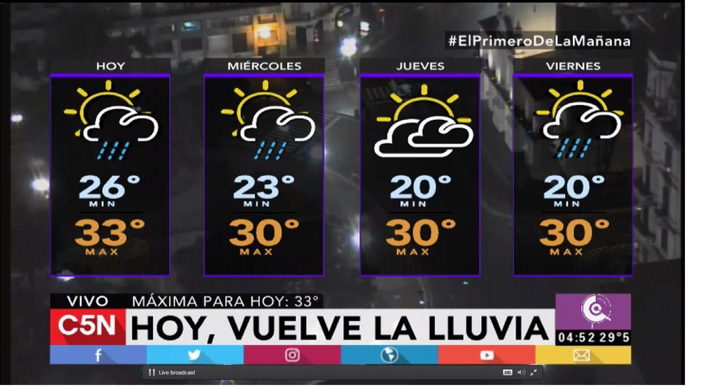 Pronóstico del tiempo del martes 31 de enero de 2017