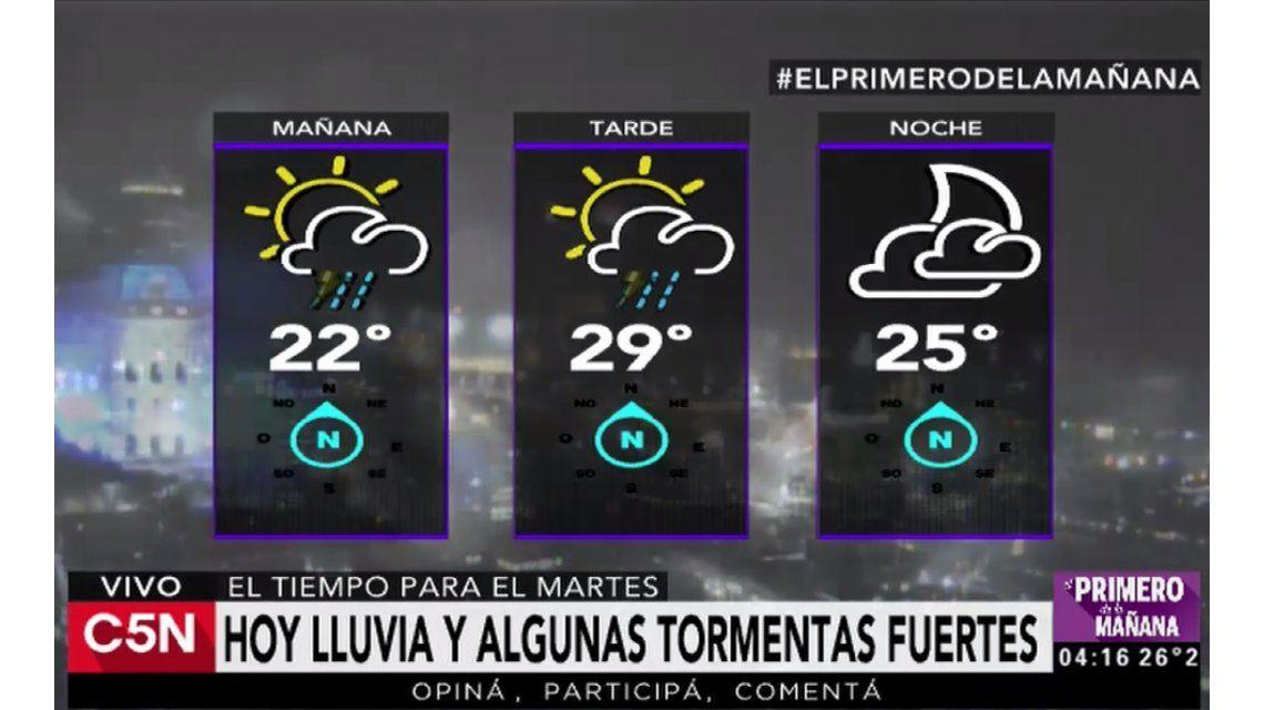 Pronóstico del tiempo para el martes 3 de enero de 2017