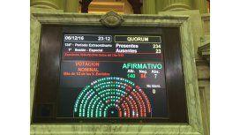 Resultado de la votación en general del proyecto de la oposición para el impuesto a las Ganancias