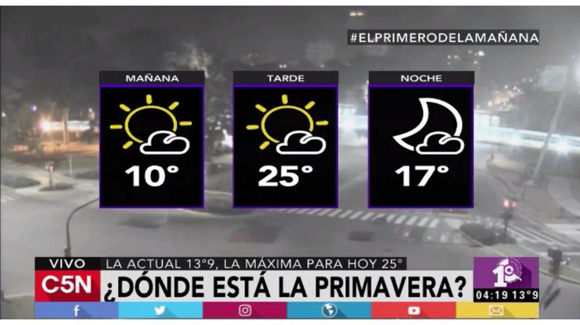 Pronóstico del tiempo del 22 de noviembre de 2016