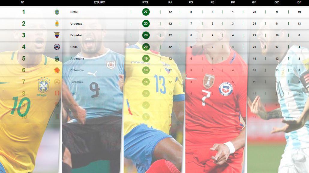 Así quedó la tabla de posiciones tras el triunfo de Argentina