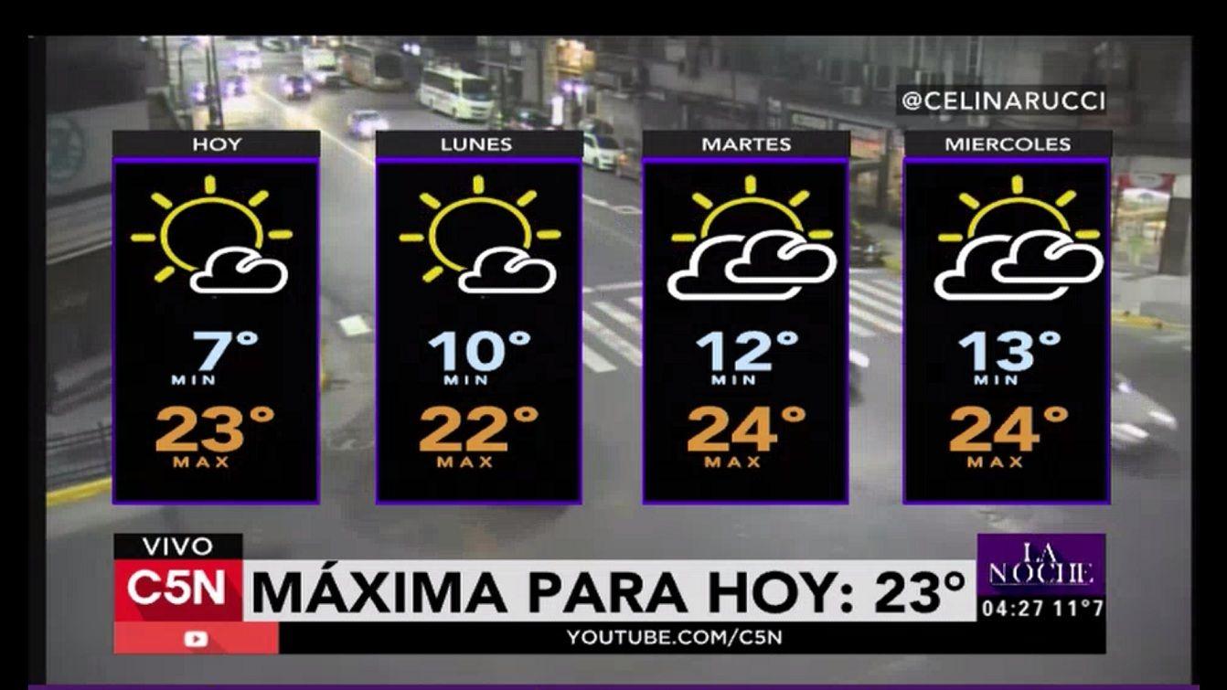 Pronóstico: domingo cálido con algunas nubes