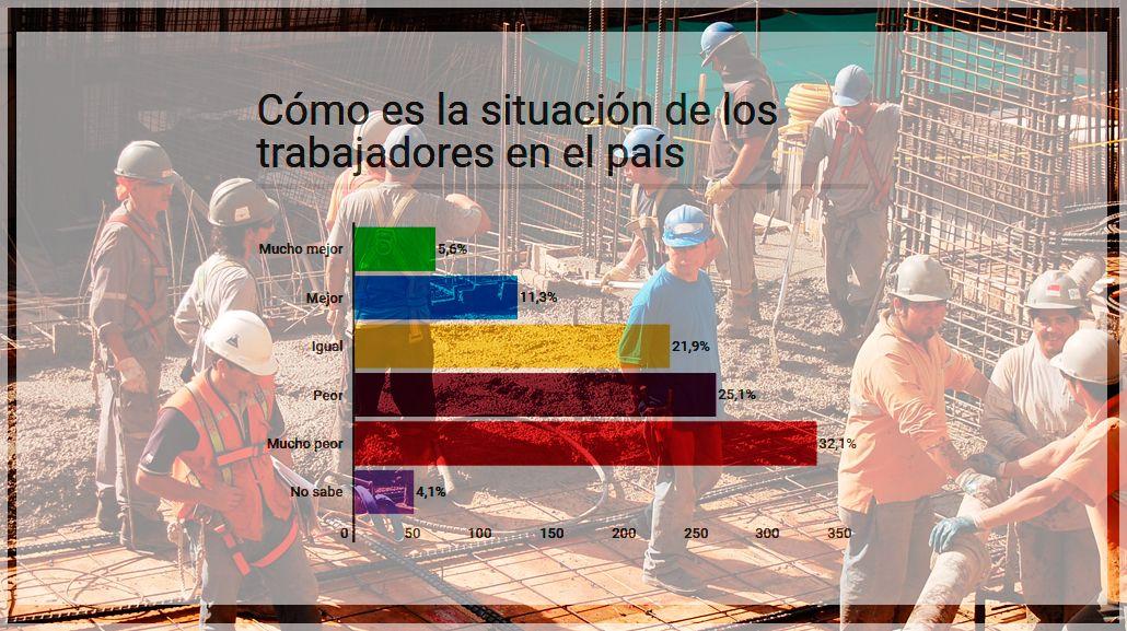 Casi el 60 % de la población cree que la situación laboral empeoró