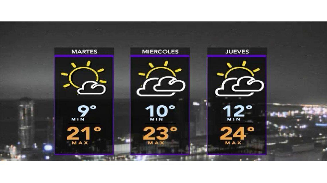 Comienzo de semana con clima agradable en la Ciudad y alrededores