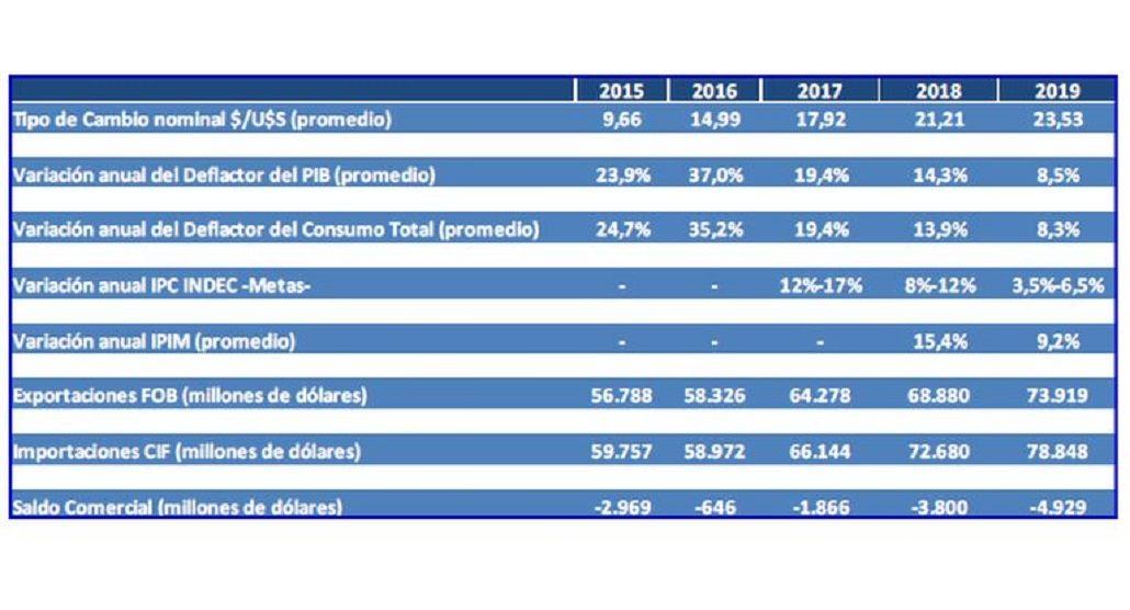 Macri estima dejar su gobierno con un dólar a $ 23,53 y una inflación de 6,5%