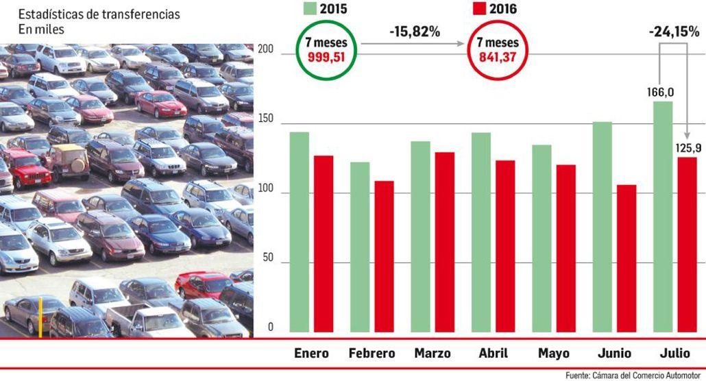 El derrumbe de los autos usados en el país