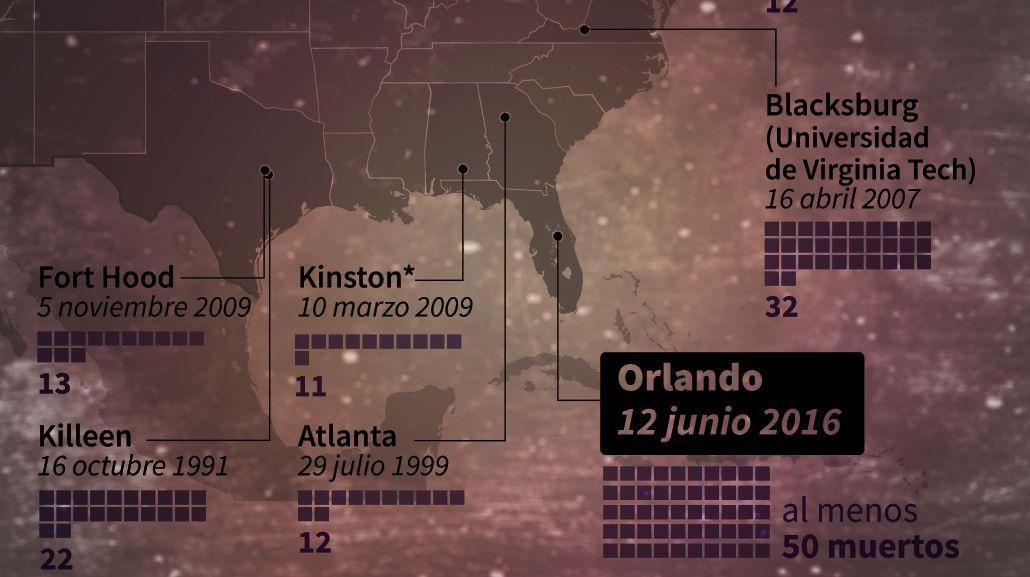 Los trágicos tiroteos en Estados Unidos de los últimos 25 años