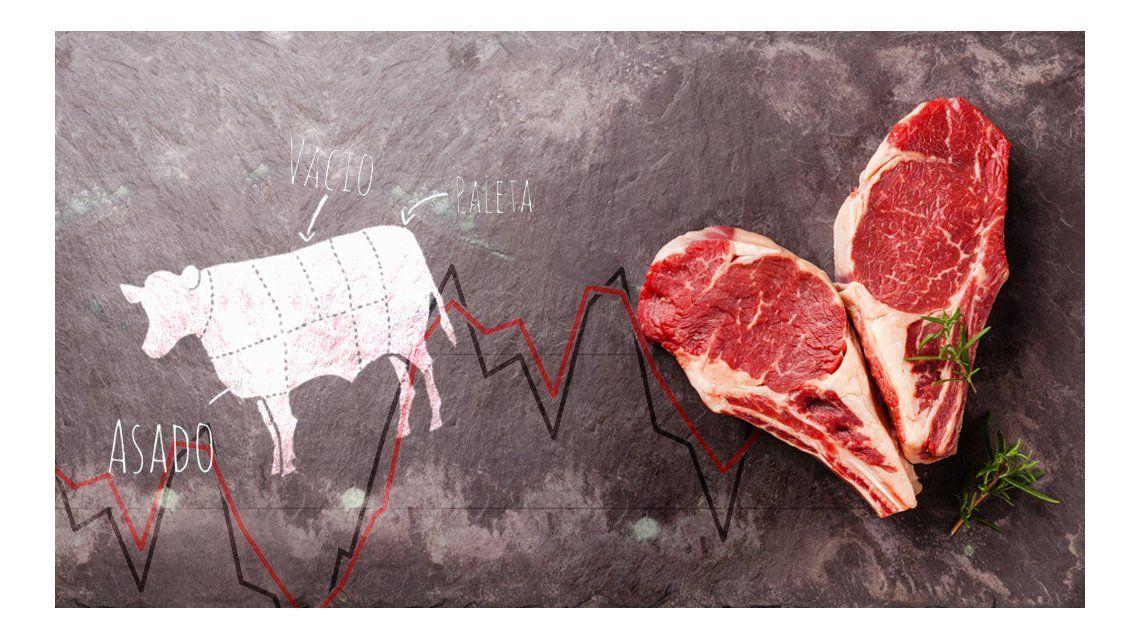 Corte por corte, ¿cuánto aumentó la carne que comen los argentinos?