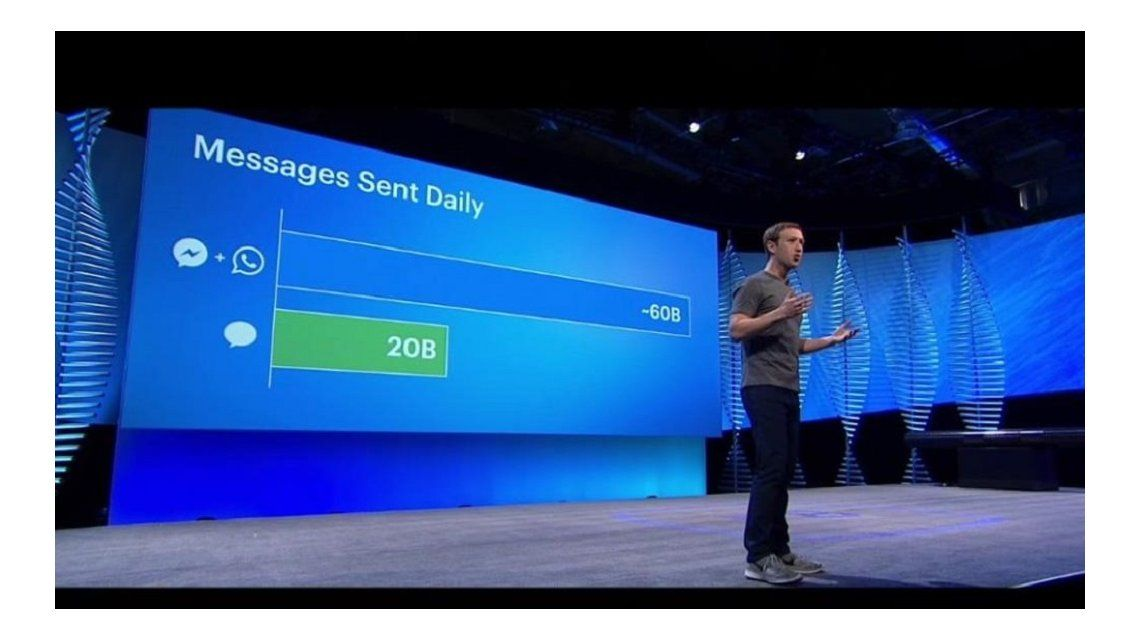 ¿Cuántos mensajes se mandan por día en WhatsApp y Facebook Messenger?