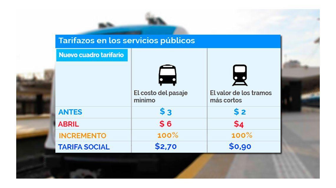 La suba en el transporte es del 100%: el colectivo se fue a $6 y el tren, a $4