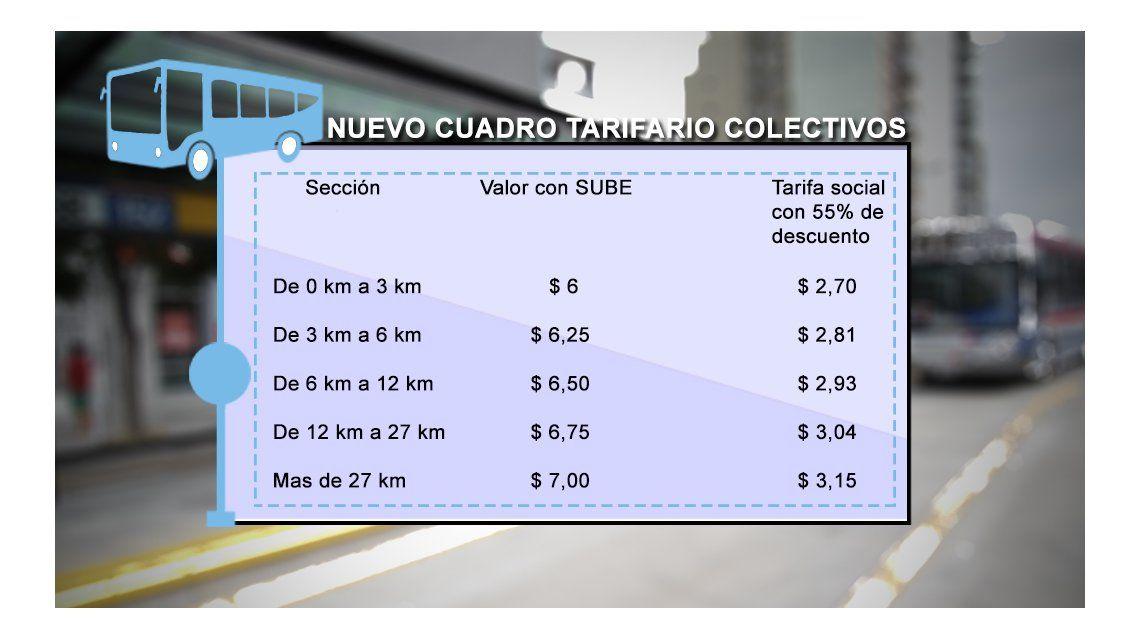 Aumentos en el transporte: conocé cuánto deberás pagar según tu trayecto con las nuevas tarifas