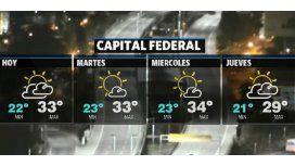 La semana arranca con calor y sin lluvias en la Ciudad y el Conurbano