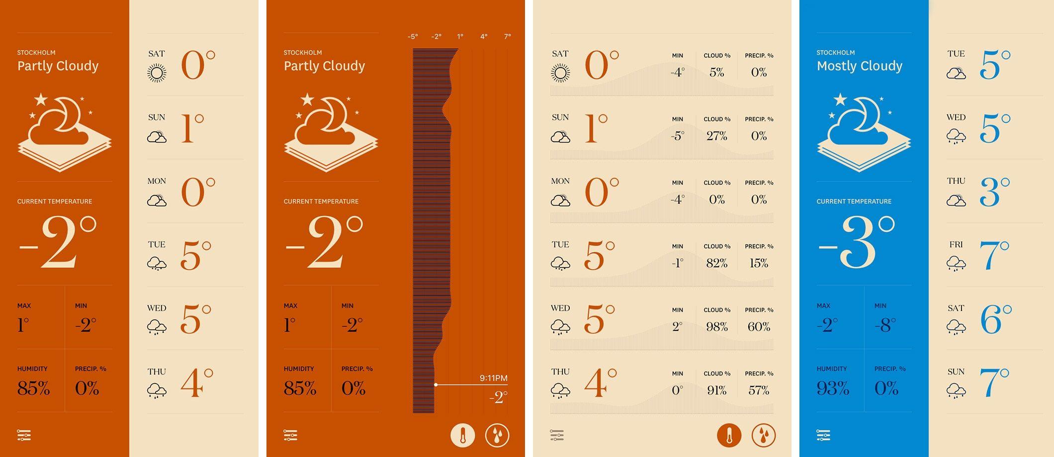 Forecast, una aplicación minimalista para informarte sobre el clima