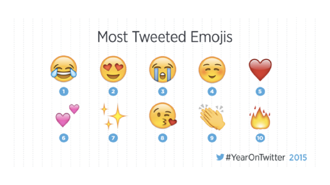 Los emojis fueron las estrellas de Twitter en el 2015