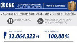 ¿Cuántos argentinos podrán votar en las presidenciales de octubre?