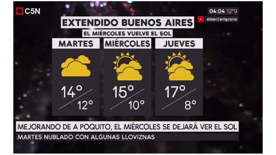 Pronóstico del tiempo para el martes 1 de agosto de 2017