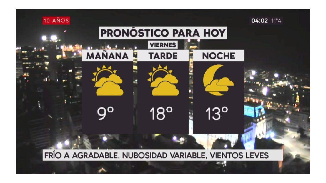Pronóstico del tiempo del viernes 21 de julio de 2017