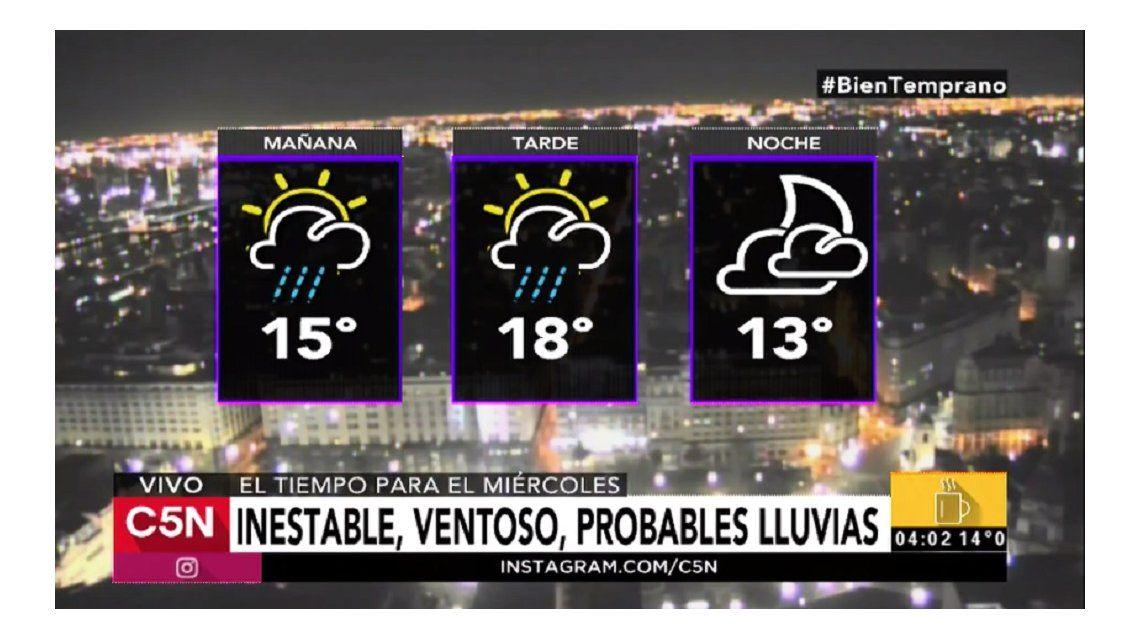 Pronóstico del tiempo del miércoles 5 de julio de 2017