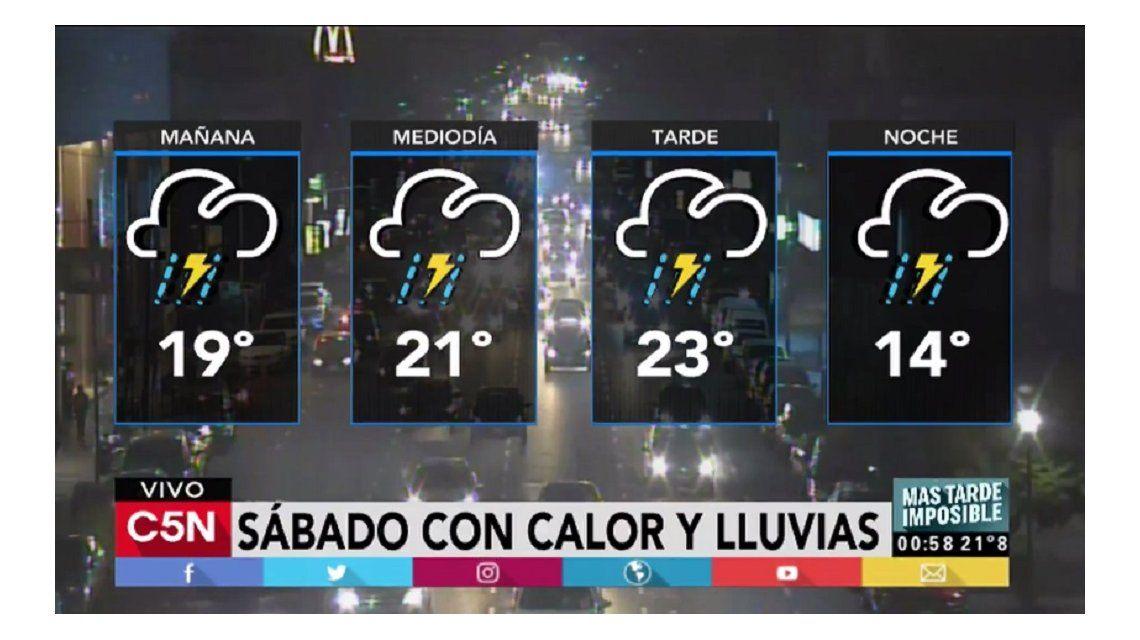Pronóstico del tiempo para el sábado 17 de junio y para el domingo 18 de junio, Día del Padre