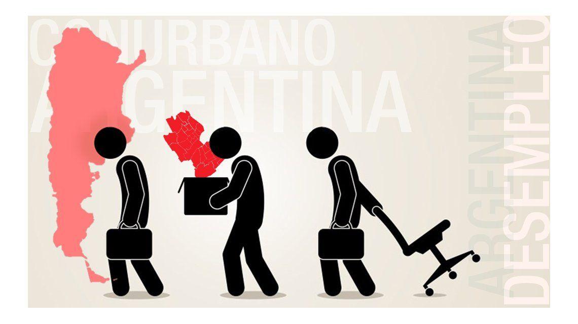 El desempleo en la Ciudad y el Conurbano es el más alto del país: llegó al 10,9%