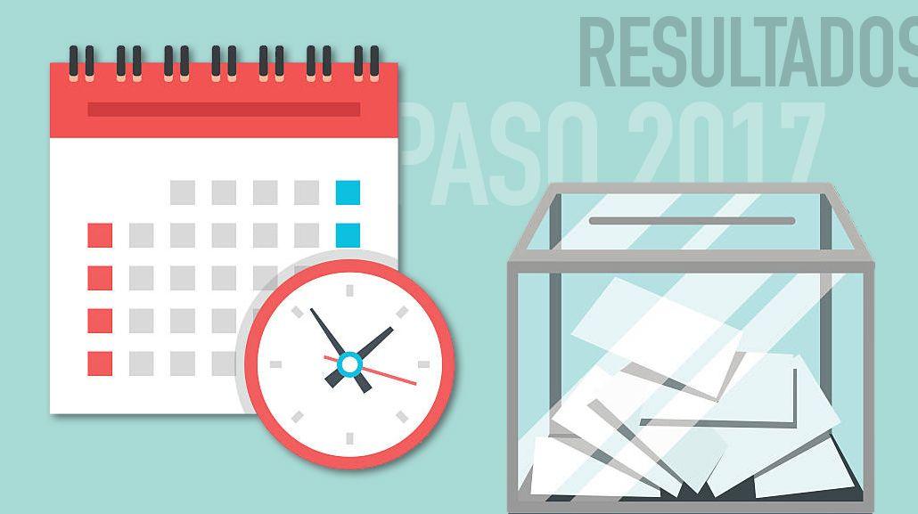 ¿Cuándo se conocerán los resultados definitivos de las PASO en Provincia?