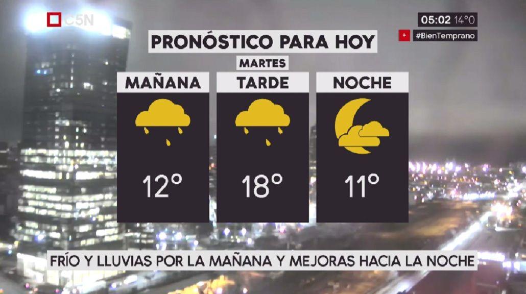 Pronóstico del tiempo para el martes 8 de agosto de 201