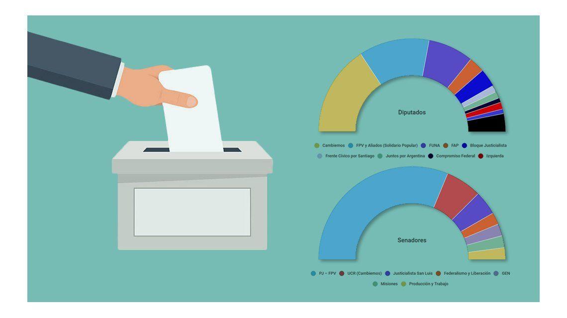 Elecciones PASO 2017: ¿qué ponen en juego oficialismo y oposición?