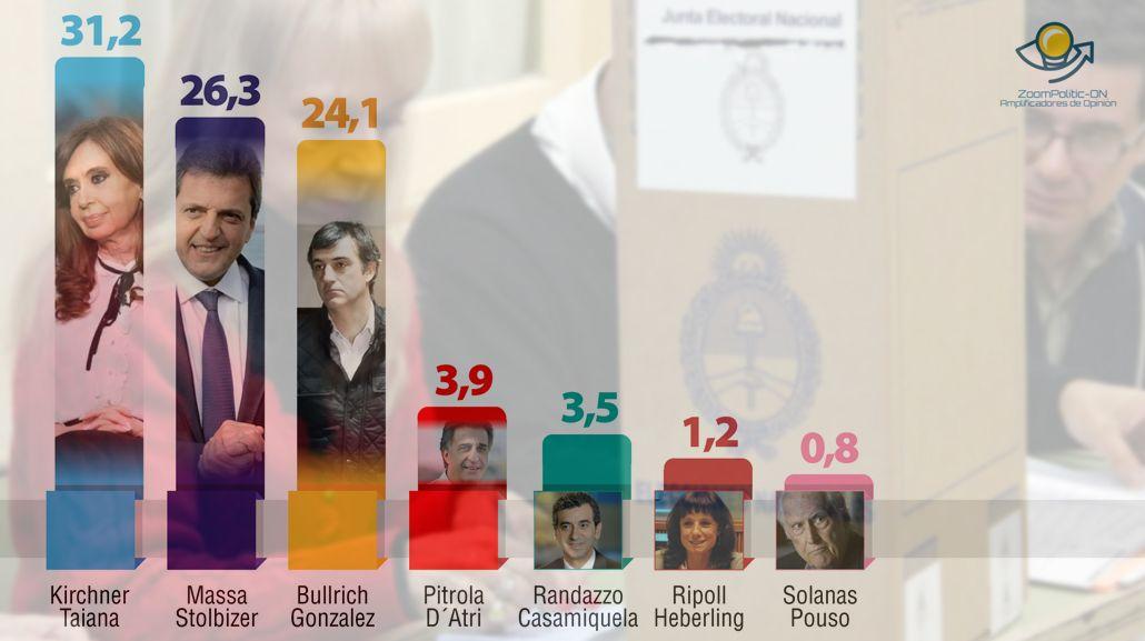 Guerra de encuestas: Massa se queda con los votos de Randazzo