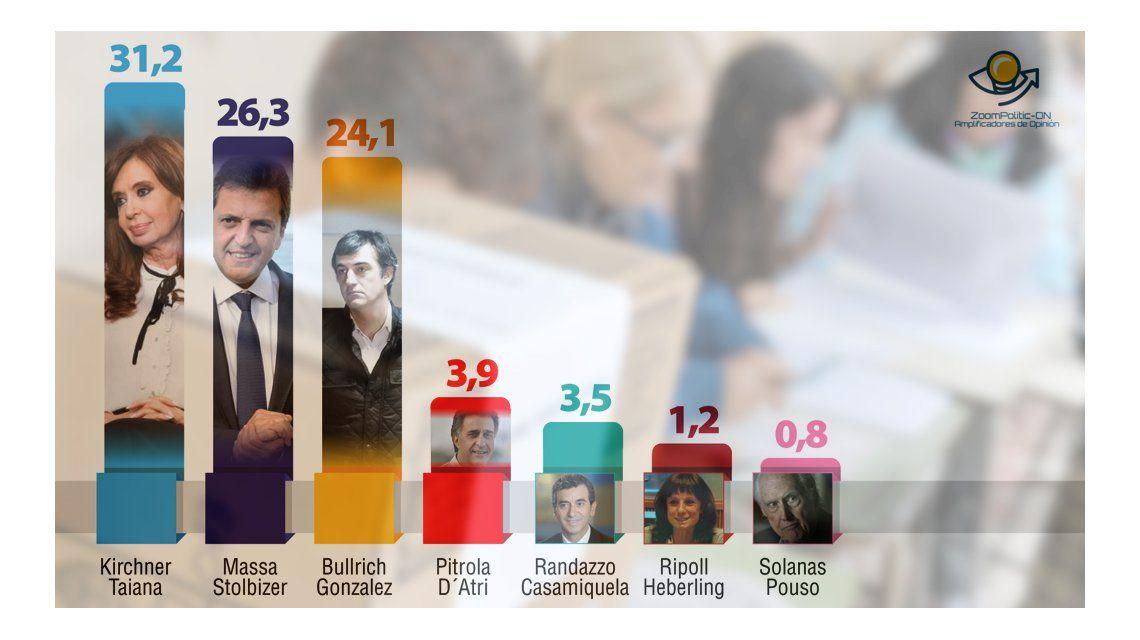 Guerra de encuestas: a días de las PASO, Massa obtiene los votos de Randazzo