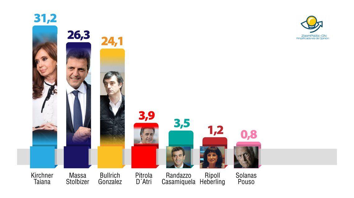 Guerra de encuestas: a Massa se le acercan los votos de Randazzo