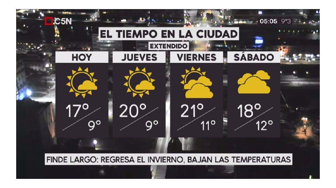 El pronóstico del tiempo extendido.