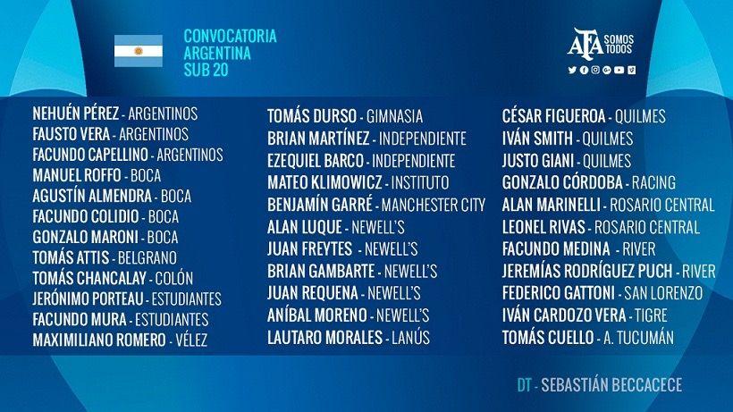 La primera lista de Sebastián Beccacece para la Selección argentina Sub 20