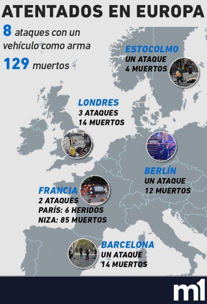 <p>Los atentados en europa en un año</p>