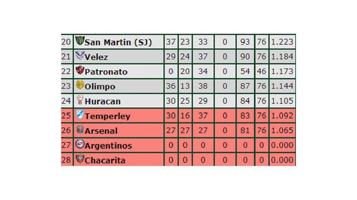 Con la soga al cuello: la tabla de promedios para esta Superliga