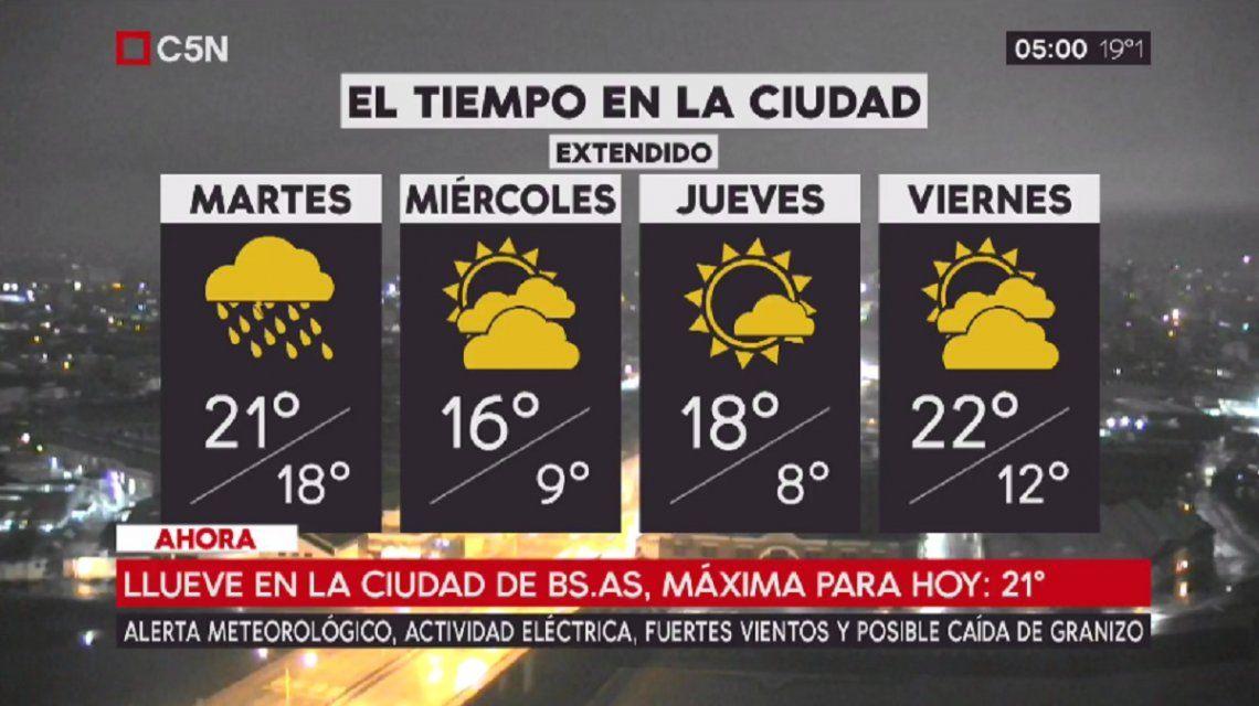 Pronóstico del tiempo extendido del martes 28 de agosto de 2017