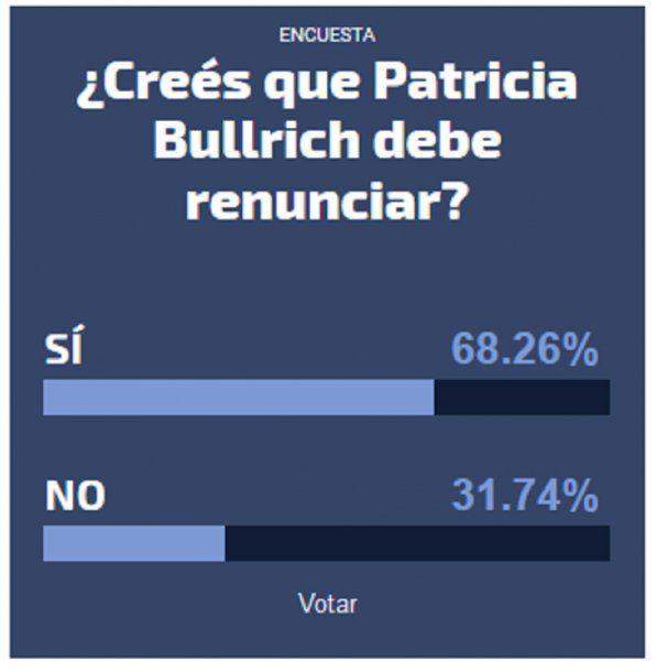 Siete de cada diez personas cree que Patricia Bullrich debe renunciar a su cargo<br>