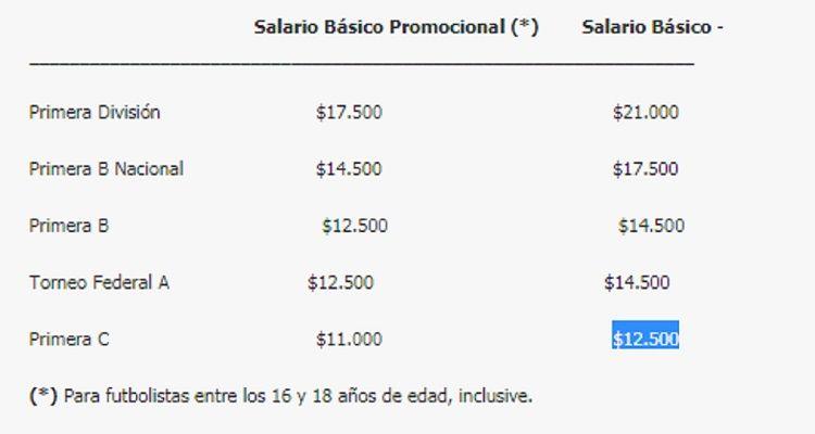 ¿Cuál es el salario básico de un jugador en el fútbol argentino?