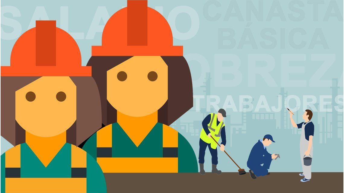 Siete de cada diez trabajadores no logra cubrir la canasta básica
