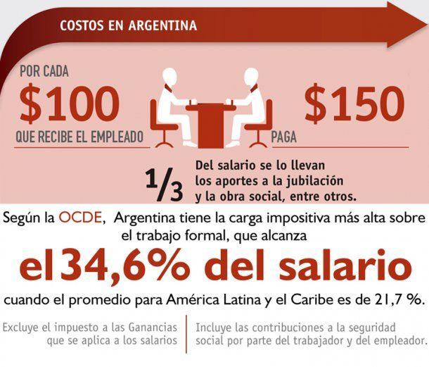Cu nto cuesta tener un empleado en argentina empleo for Cuanto cuesta contratar a un trabajador por horas