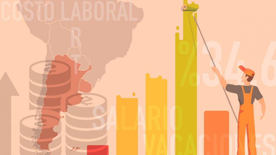 ¿Cuánto cuesta tener un empleado en Argentina?